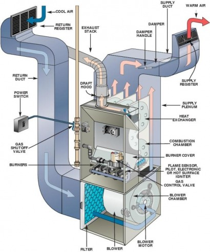Today S High Efficiency Furnaces Have Many Moving And Electronic Parts It Is Essential That They Be Periodically Serviced Maintained To Achieve Maximum